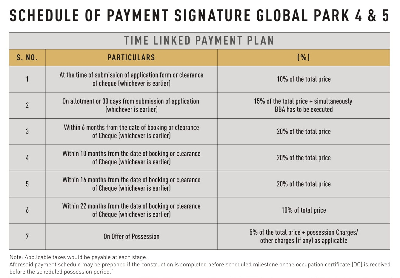 Signature-Global-Park-4-and-5-Payment-Plan